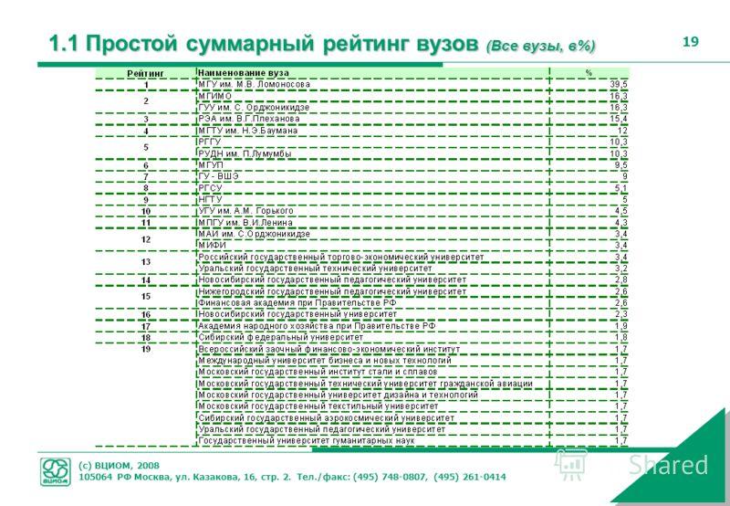 (с) ВЦИОМ, 2008 105064 РФ Москва, ул. Казакова, 16, стр. 2. Тел./факс: (495) 748-0807, (495) 261-0414 19 1.1 Простой суммарный рейтинг вузов (Все вузы, в%)