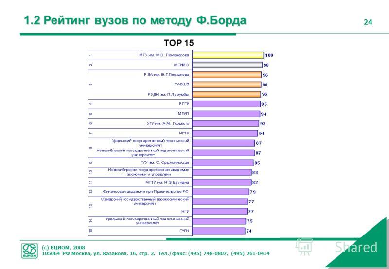 (с) ВЦИОМ, 2008 105064 РФ Москва, ул. Казакова, 16, стр. 2. Тел./факс: (495) 748-0807, (495) 261-0414 24 1.2 Рейтинг вузов по методу Ф.Борда TOP 15