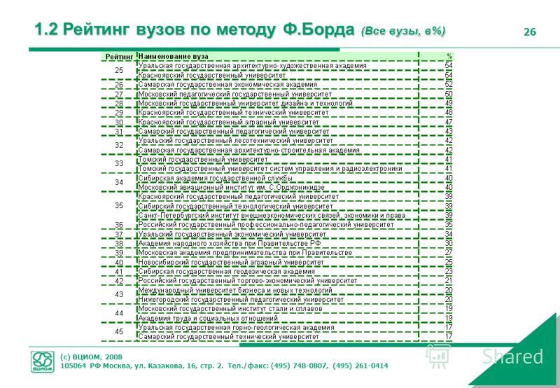 (с) ВЦИОМ, 2008 105064 РФ Москва, ул. Казакова, 16, стр. 2. Тел./факс: (495) 748-0807, (495) 261-0414 26 1.2 Рейтинг вузов по методу Ф.Борда (Все вузы, в%)