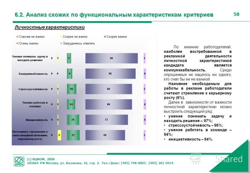 (с) ВЦИОМ, 2008 105064 РФ Москва, ул. Казакова, 16, стр. 2. Тел./факс: (495) 748-0807, (495) 261-0414 58 Личностные характеристики По мнению работодателей, наиболее востребованной в рекламной деятельности личностной характеристикой кандидата является