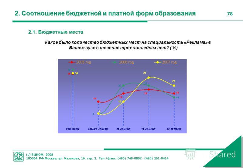(с) ВЦИОМ, 2008 105064 РФ Москва, ул. Казакова, 16, стр. 2. Тел./факс: (495) 748-0807, (495) 261-0414 78 2.1. Бюджетные места Какое было количество бюджетных мест на специальность «Реклама» в Вашем вузе в течение трех последних лет? ( %) 2. Соотношен