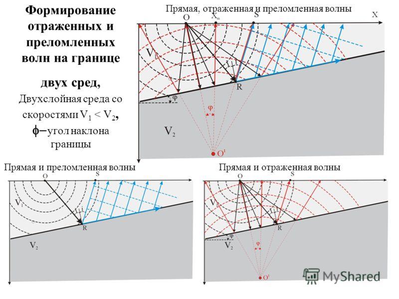 Формирование отраженных и преломленных волн на границе двух сред, Двухслойная среда со скоростями V 1 < V 2, угол наклона границы Прямая и преломленная волныПрямая и отраженная волны Прямая, отраженная и преломленная волны