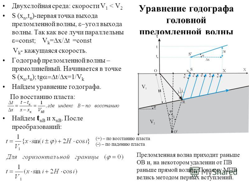 Уравнение годографа головной преломленной волны Двухслойная среда: скорости V 1 < V 2 S (x n,t n )-первая точка выхода преломленной волны, угол выхода волны. Так как все лучи параллельны const; V k = x/ t =const V k - кажущаяся скорость. Годограф пре