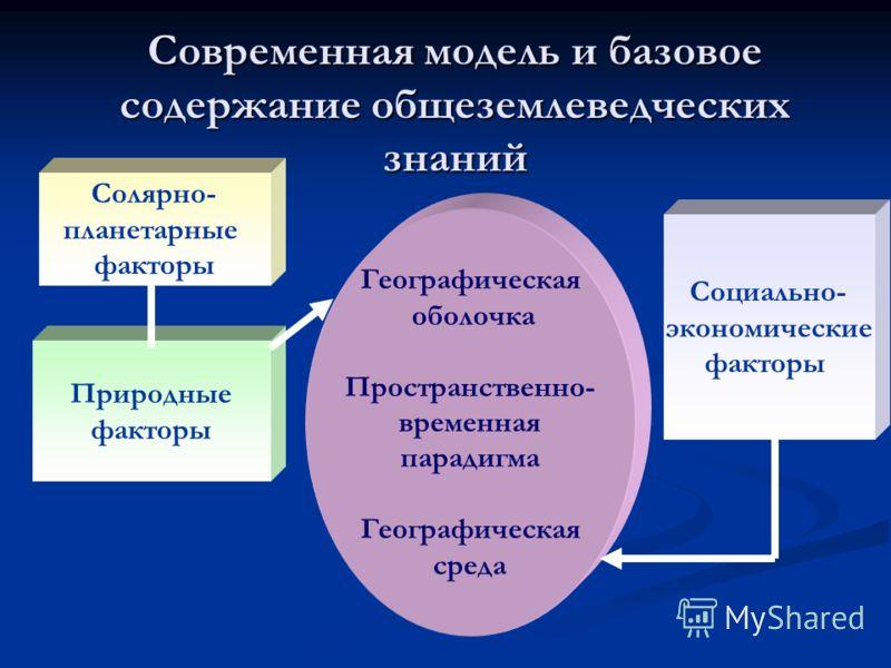 Современная модель и базовое содержание общеземлеведческих знаний Географическая оболочка Пространственно- временная парадигма Географическая среда Солярно- планетарные факторы Природные факторы Социально- экономические факторы