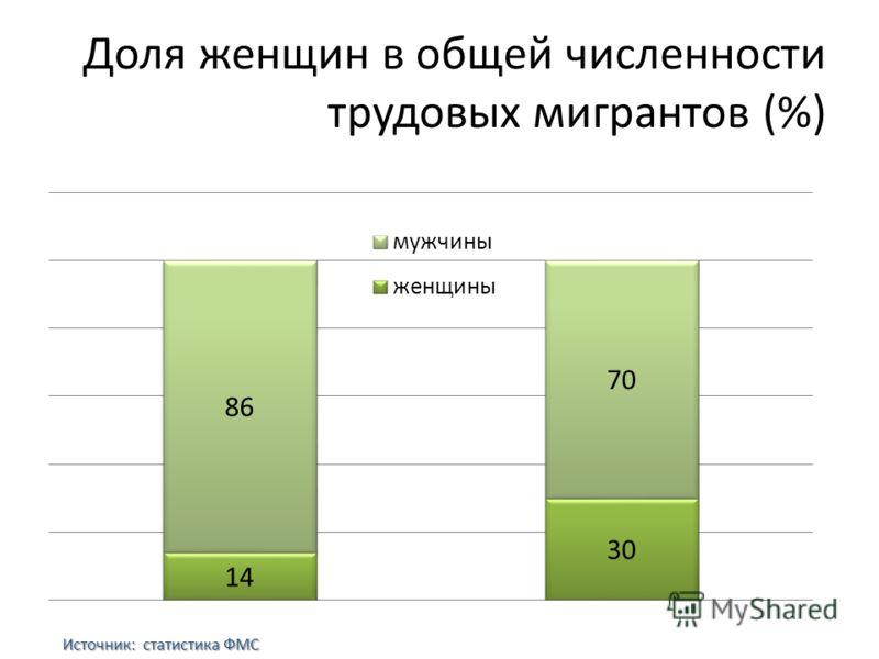 Доля женщин в общей численности трудовых мигрантов (%) Источник: статистика ФМС