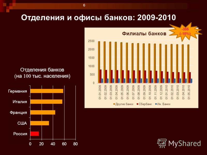 6 Отделения и офисы банков: 2009-2010 Отделения банков ( на 100 тыс. населения) -355 (-10%)