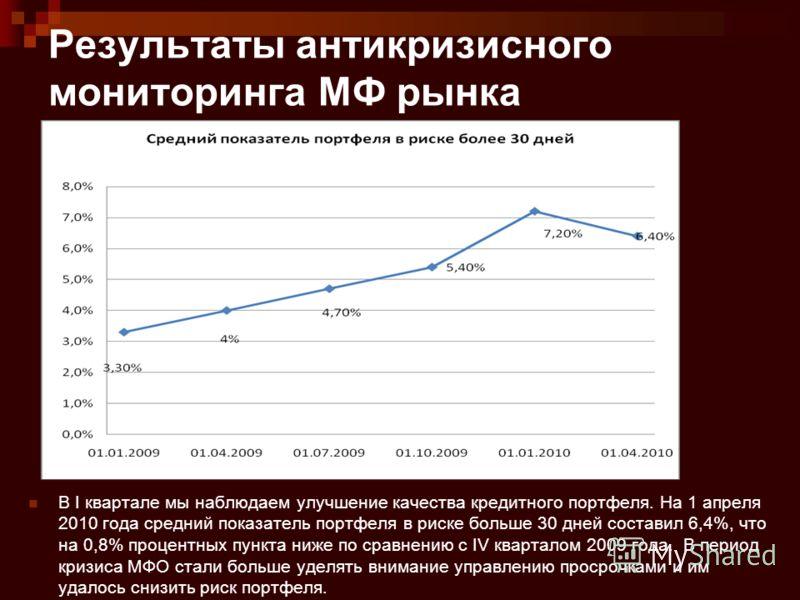 Результаты антикризисного мониторинга МФ рынка В I квартале мы наблюдаем улучшение качества кредитного портфеля. На 1 апреля 2010 года средний показатель портфеля в риске больше 30 дней составил 6,4%, что на 0,8% процентных пункта ниже по сравнению с