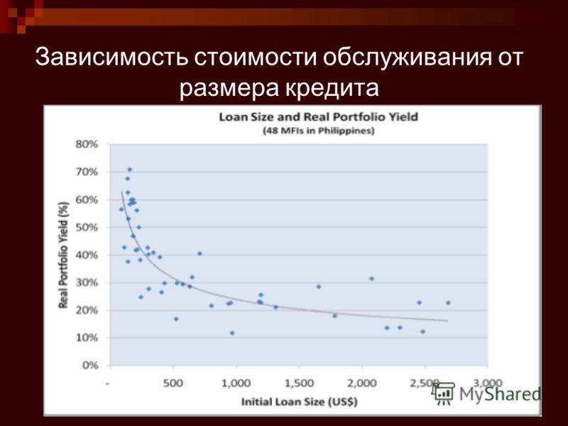 Зависимость стоимости обслуживания от размера кредита