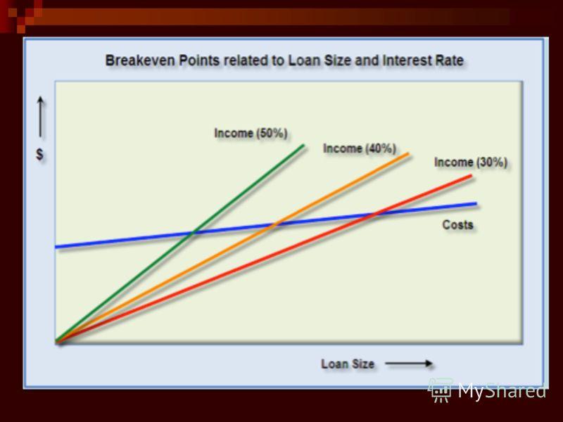 Ценообразование в микрофинансировании: общие положения
