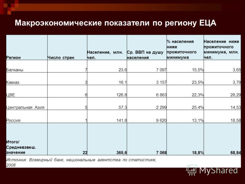Макроэкономические показатели по региону ЕЦА РегионЧисло стран Население, млн. чел. Ср. ВВП на душу населения % населения ниже прожиточного минимума Население ниже прожиточного минимума, млн. чел. Балканы723,67 09715,5%3,65 Кавказ316,13 15723,5%3,79