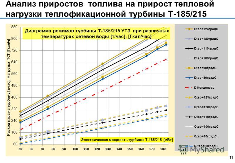 Метод анализа 1 Изолированное потребление Работа турбины ТЭЦ для внутреннего, собственного потребителя тепловой энергии. без нарушения «Принципа неразрывности производства и потребления при работе в параллель с единой энергетической системой Например