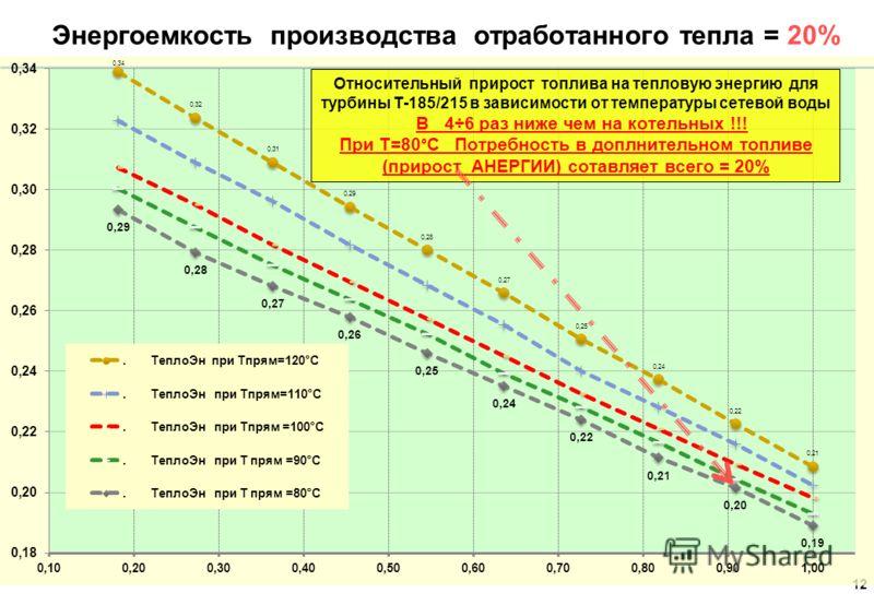 Анализ приростов топлива на прирост тепловой нагрузки теплофикационной турбины Т-185/215 11