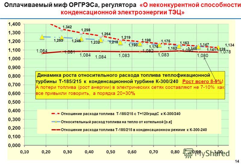 Энергоемкость производства электрической энергии = 298% 13