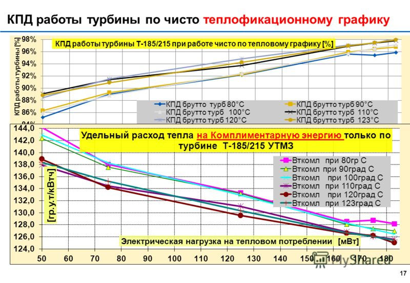16 Удельная выработка W на тепловом потреблении САМЫЙ ГЛАВНЫЙ показатель экономичности ТЭЦ!!! Лукницкий немного прикоснулся к этому показателю, но дальше никто его не развил!