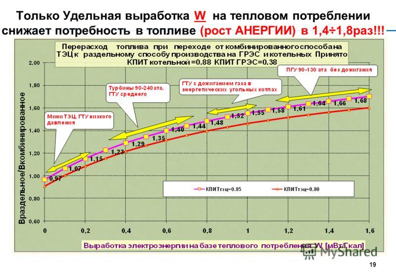 Самый главный график «Энергоемкость ТЭЦ» 18