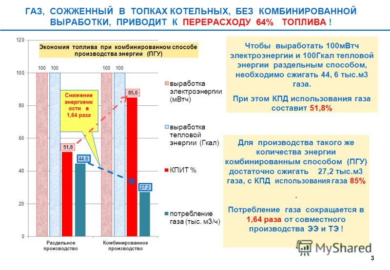 Причины высокой энергоемкости ВВП в России 1.Энергоемкость ВВП В России в 2- 4 раза превышает сейчас и в будущем будет превышать среднемировой уровень энергоемкости 2.Теряется раннее достигнутые передовые позиции по теплофикации в СССР (России). От Т