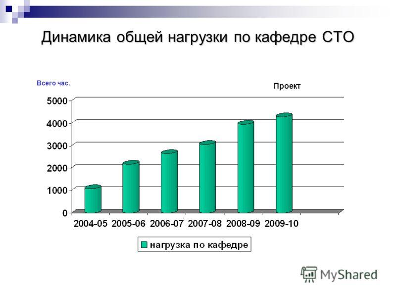 Динамика общей нагрузки по кафедре СТО Всего час. Проект