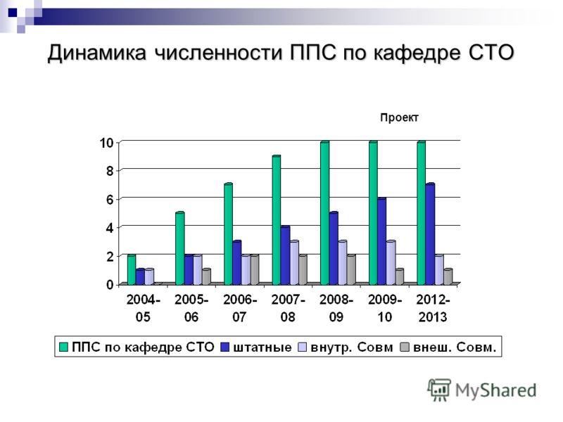 Динамика численности ППС по кафедре СТО Проект