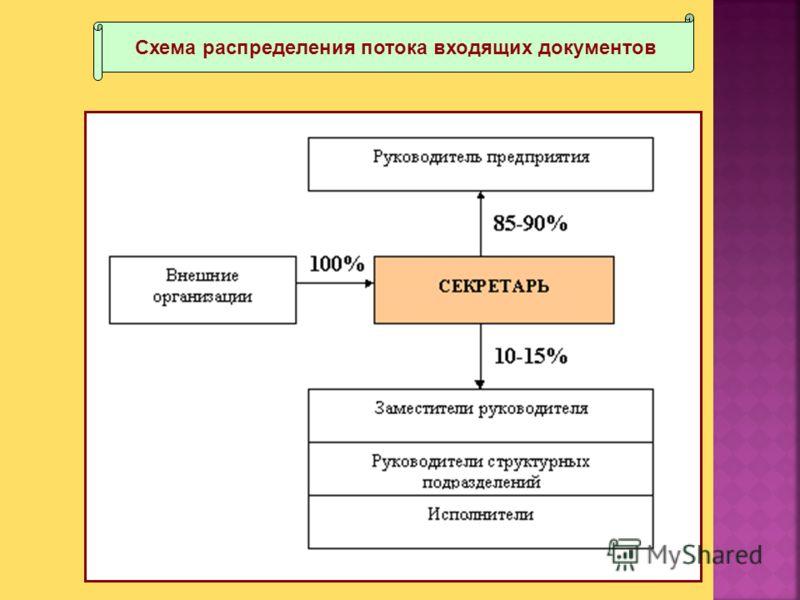 Схема распределения потока входящих документов