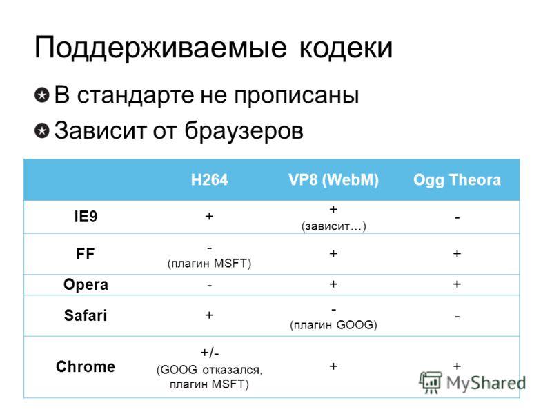 Поддерживаемые кодеки В стандарте не прописаны Зависит от браузеров H264VP8 (WebM)Ogg Theora IE9+ + (зависит…) - FF - (плагин MSFT) ++ Opera-++ Safari+ - (плагин GOOG) - Chrome +/- (GOOG отказался, плагин MSFT) ++