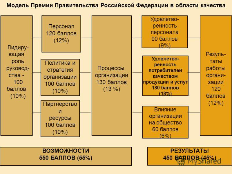 Начиная с 2002 года, Премия присуждается по двум категориям организаций, в зависимости от их численности: не более 250 человек; свыше 250 человек.