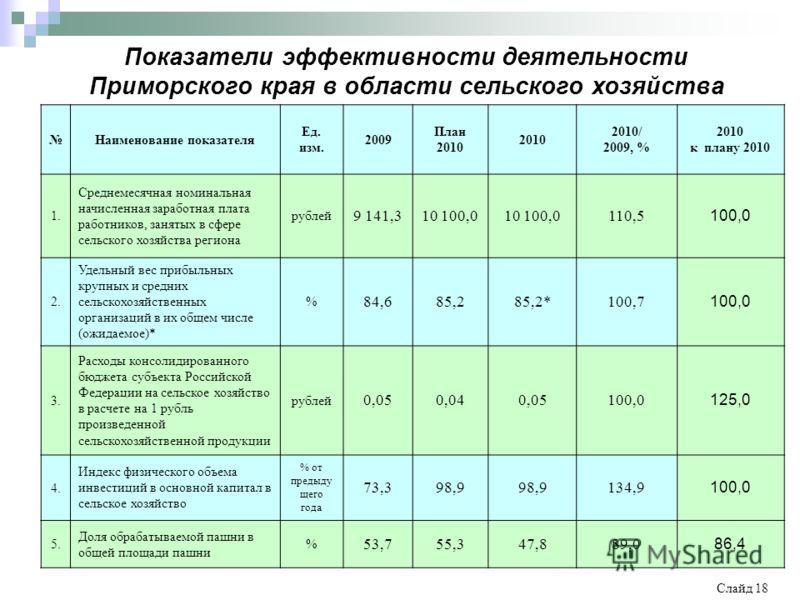 Слайд 18 Показатели эффективности деятельности Приморского края в области сельского хозяйства Наименование показателя Ед. изм. 2009 План 2010 2010 2010/ 2009, % 2010 к плану 2010 1. Среднемесячная номинальная начисленная заработная плата работников,