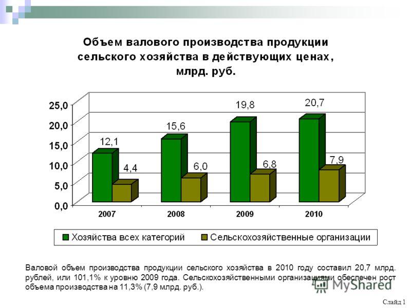 Валовой объем производства продукции сельского хозяйства в 2010 году составил 20,7 млрд. рублей, или 101,1% к уровню 2009 года. Сельскохозяйственными организациями обеспечен рост объема производства на 11,3% (7,9 млрд. руб.). Слайд 1