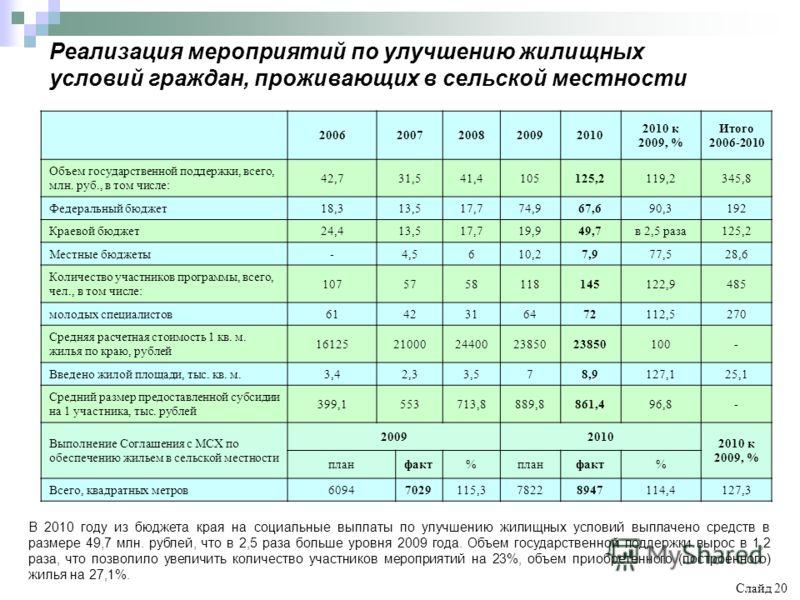 Реализация мероприятий по улучшению жилищных условий граждан, проживающих в сельской местности В 2010 году из бюджета края на социальные выплаты по улучшению жилищных условий выплачено средств в размере 49,7 млн. рублей, что в 2,5 раза больше уровня