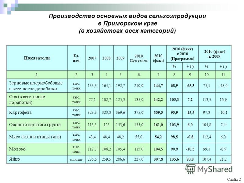 Производство основных видов сельхозпродукции в Приморском крае (в хозяйствах всех категорий) Слайд 2 Показатели Ед. изм 200720082009 2010 Программа 2010 (факт) 2010 (факт) к 2010 (Программа) 2010 (факт) к 2009 %+ (-)% 1 234567891011 Зерновые и зерноб