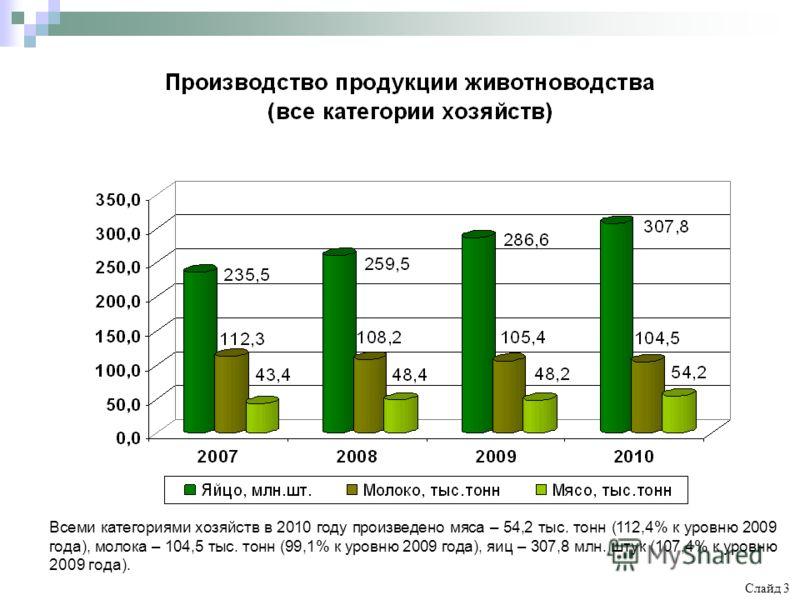 Всеми категориями хозяйств в 2010 году произведено мяса – 54,2 тыс. тонн (112,4% к уровню 2009 года), молока – 104,5 тыс. тонн (99,1% к уровню 2009 года), яиц – 307,8 млн. штук (107,4% к уровню 2009 года). Слайд 3