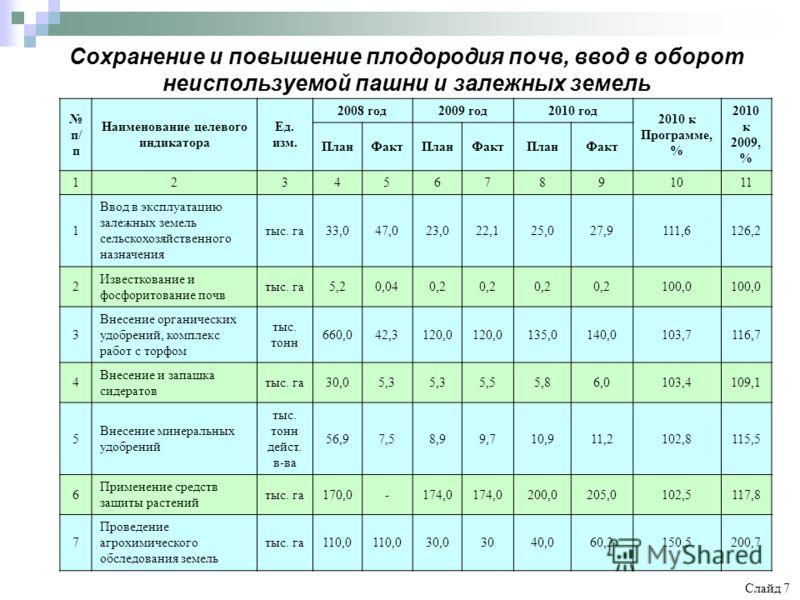 Сохранение и повышение плодородия почв, ввод в оборот неиспользуемой пашни и залежных земель Слайд 7 п/ п Наименование целевого индикатора Ед. изм. 2008 год2009 год2010 год 2010 к Программе, % 2010 к 2009, % ПланФактПланФактПланФакт 1234567891011 1 В
