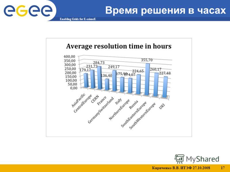 Кириченко В.В. ИТЭФ 27.10.2008 17 Enabling Grids for E-sciencE Время решения в часах