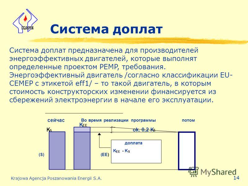 Krajowa Agencja Poszanowania Energii S.A. 14 Система доплат Система доплат предназначена для производителей энергоэффективных двигателей, которые выполнят определенные проектом PEMP, требования. Энергоэффективный двигатель /согласно классификации EU-