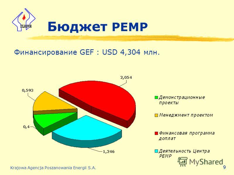 Krajowa Agencja Poszanowania Energii S.A. 9 Бюджет PEMP Финансирование GEF : USD 4,304 млн.