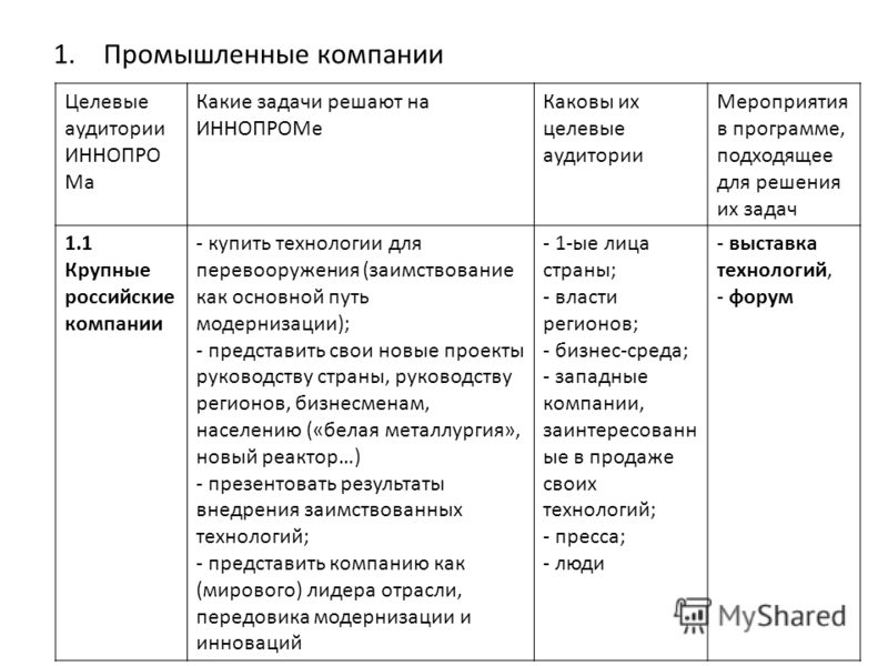 1.Промышленные компании Целевые аудитории ИННОПРО Ма Какие задачи решают на ИННОПРОМе Каковы их целевые аудитории Мероприятия в программе, подходящее для решения их задач 1.1 Крупные российские компании - купить технологии для перевооружения (заимств