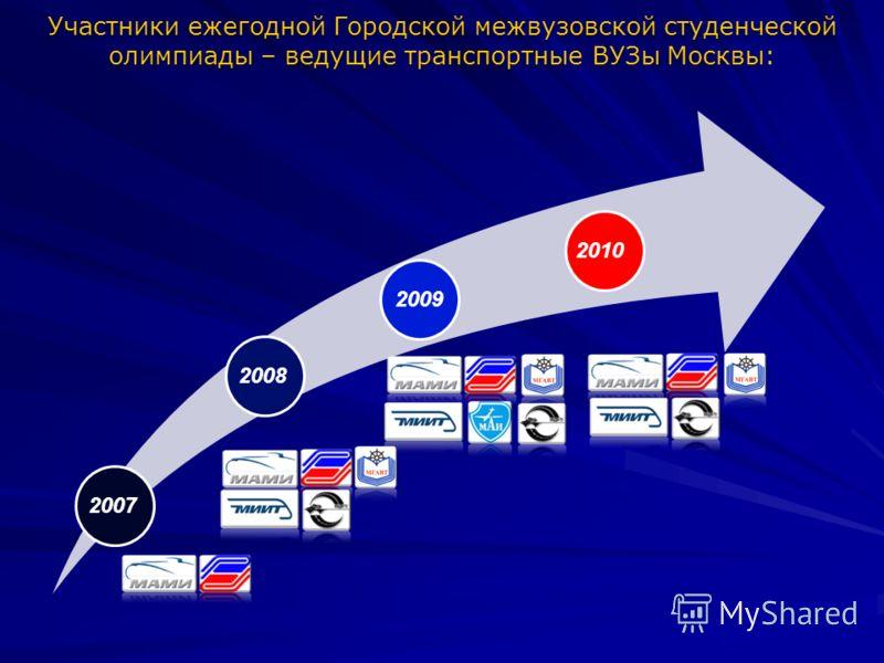 Участники ежегодной Городской межвузовской студенческой олимпиады – ведущие транспортные ВУЗы Москвы: 2007 2008 2009 2010