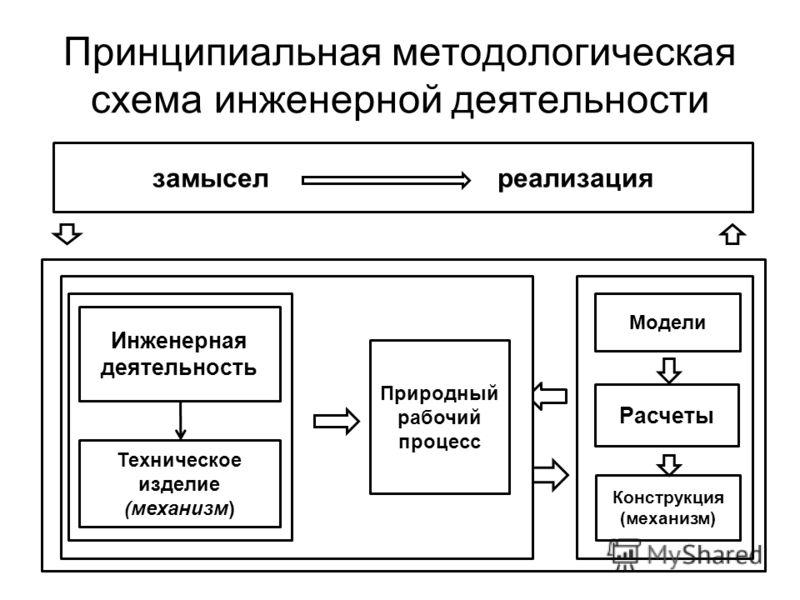 методологическая схема