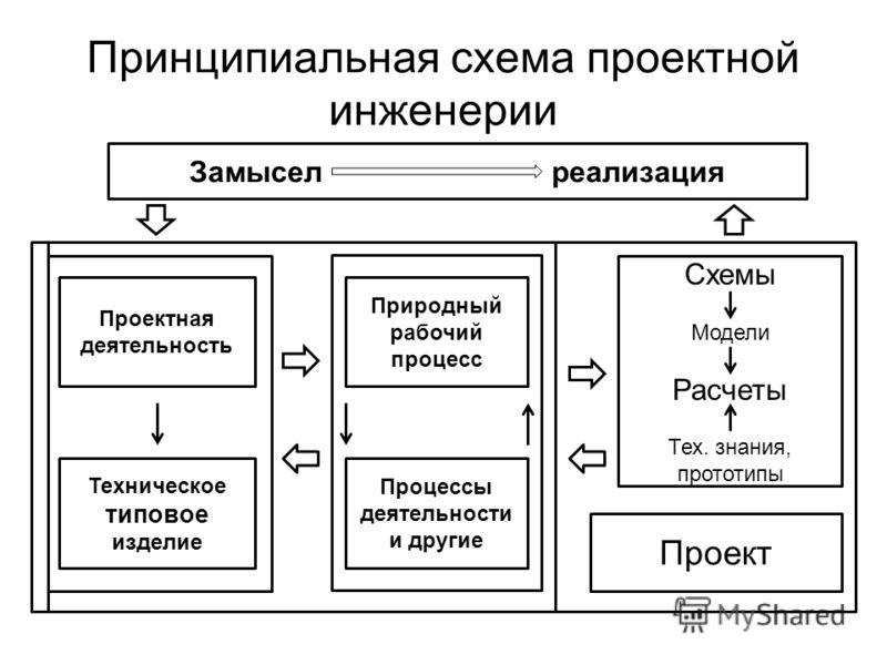 Принципиальная схема проектной инженерии Замысел реализация Проектная деятельность Техническое типовое изделие Природный рабочий процесс Процессы деятельности и другие Схемы Модели Расчеты Тех. знания, прототипы Проект