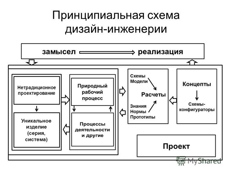 Принципиальная схема дизайн-инженерии Нетрадиционное проектирование Уникальное изделие (серия, система)