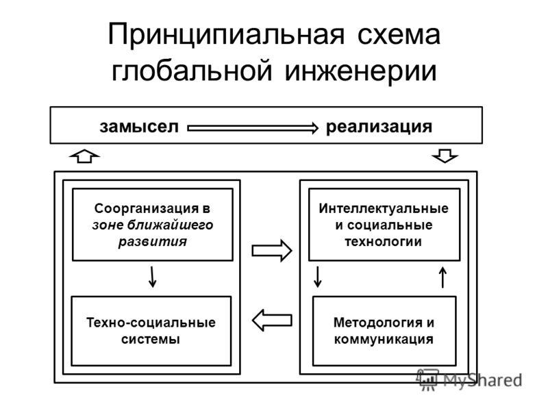 Принципиальная схема глобальной инженерии Соорганизация в зоне ближайшего развития Техно-социальные системы Интеллектуальные и социальные технологии Методология и коммуникация