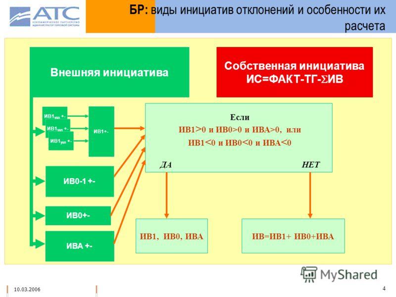 10.03.2006 4 БР: виды инициатив отклонений и особенности их расчета Внешняя инициатива Собственная инициатива ИС=ФАКТ-ТГ- ИВ ИВА +- ИВ0+- Если ИВ1 > 0 и ИВ0>0 и ИВА>0, или ИВ1 < 0 и ИВ0 < 0 и ИВА < 0 ДА НЕТ ИВ1, ИВ0, ИВАИВ=ИВ1+ ИВ0+ИВА ИВ1 узл +- ИВ1