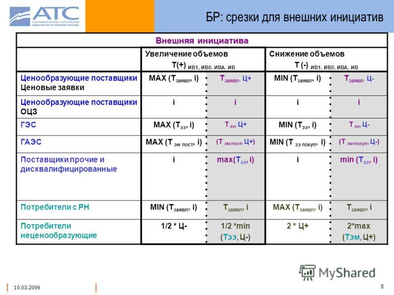 10.03.2006 8 БР: срезки для внешних инициатив Внешняя инициатива Увеличение объемов Т(+) ИВ1, ИВ0, ИВА, ИВ Снижение объемов Т (-) ИВ1, ИВ0, ИВА, ИВ Ценообразующие поставщики Ценовые заявки MAX (T заявл, i)T заявл, Ц+ MIN (T заявл, i)T заявл, Ц- Ценоо