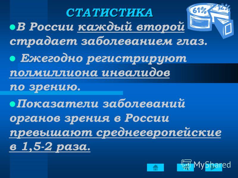 СТАТИСТИКА В России каждый второй страдает заболеванием глаз. Ежегодно регистрируют полмиллиона инвалидов по зрению. Показатели заболеваний органов зрения в России превышают среднеевропейские в 1,5-2 раза.