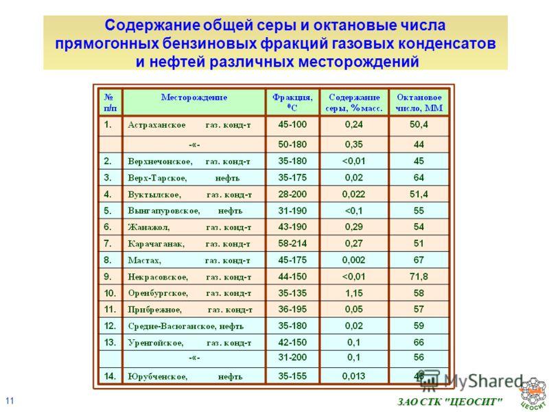 11 ЗАО СТК ЦЕОСИТ Содержание общей серы и октановые числа прямогонных бензиновых фракций газовых конденсатов и нефтей различных месторождений