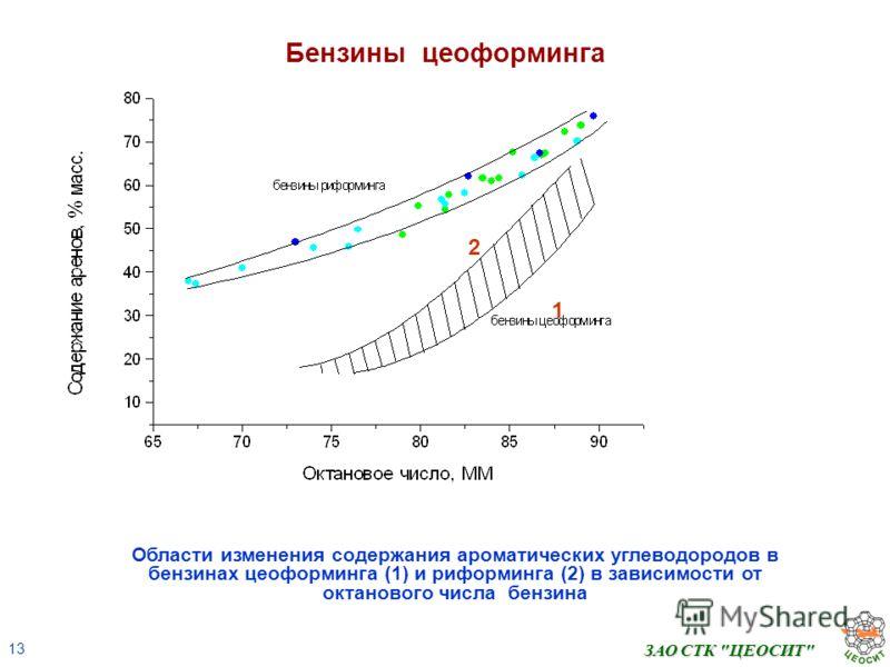 13 ЗАО СТК ЦЕОСИТ Бензины цеоформинга Области изменения содержания ароматических углеводородов в бензинах цеоформинга (1) и риформинга (2) в зависимости от октанового числа бензина 1 2