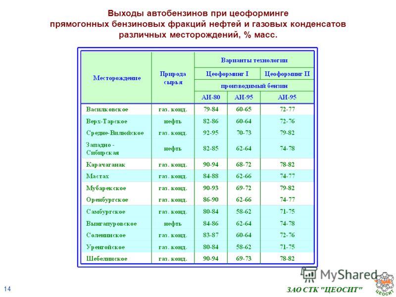 14 ЗАО СТК ЦЕОСИТ Выходы автобензинов при цеоформинге прямогонных бензиновых фракций нефтей и газовых конденсатов различных месторождений, % масс.