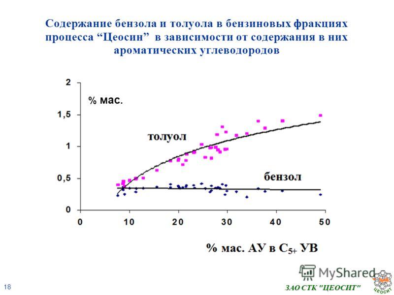 18 ЗАО СТК ЦЕОСИТ Содержание бензола и толуола в бензиновых фракциях процесса Цеосин в зависимости от содержания в них ароматических углеводородов % мас.