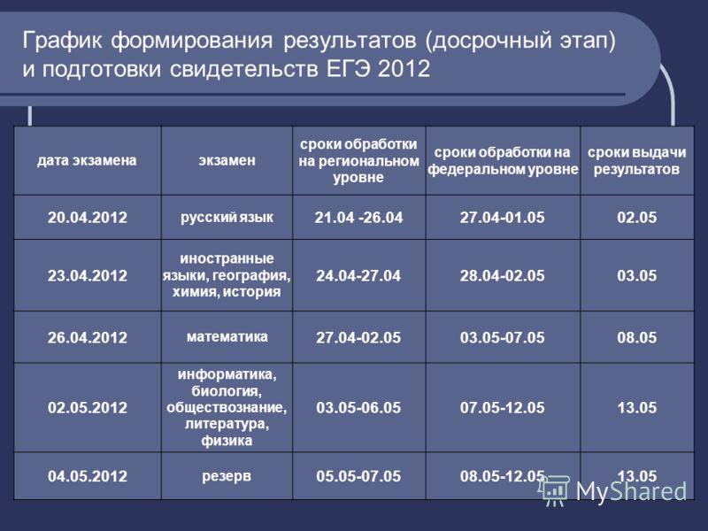 График формирования результатов (досрочный этап) и подготовки свидетельств ЕГЭ 2012 дата экзаменаэкзамен сроки обработки на региональном уровне сроки обработки на федеральном уровне сроки выдачи результатов 20.04.2012 русский язык 21.04 -26.0427.04-0