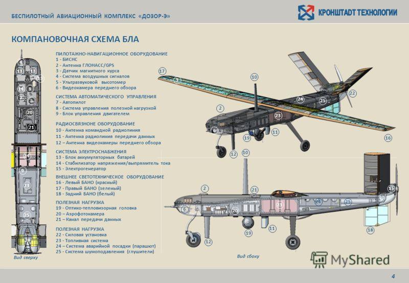 КОМПАНОВОЧНАЯ СХЕМА БЛА БЕСПИЛОТНЫЙ АВИАЦИОННЫЙ КОМПЛЕКС «ДОЗОР-Э» ПИЛОТАЖНО-НАВИГАЦИОННОЕ ОБОРУДОВАНИЕ 1 - БИСНС 2 - Антенна ГЛОНАСС/GPS 3 - Датчик магнитного курса 4 - Система воздушных сигналов 5 - Ультразвуковой высотомер 6 - Видеокамера переднег