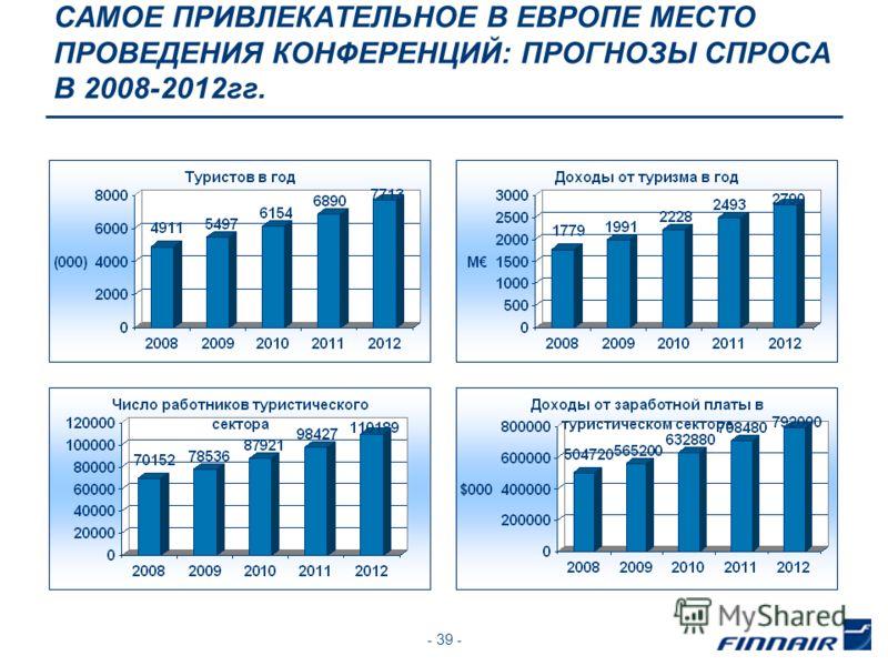 - 39 - САМОЕ ПРИВЛЕКАТЕЛЬНОЕ В ЕВРОПЕ МЕСТО ПРОВЕДЕНИЯ КОНФЕРЕНЦИЙ: ПРОГНОЗЫ СПРОСА В 2008-2012гг.